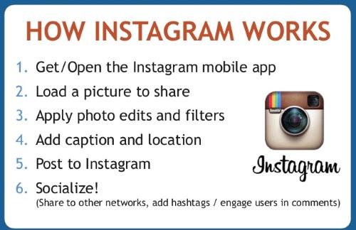 working of instagram